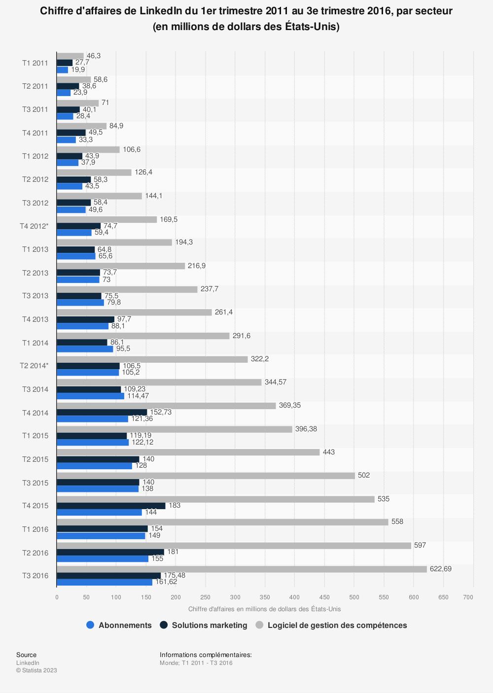 Statistique: Chiffre d'affaires de LinkedIn du 1er trimestre 2011 au 3e trimestre 2016, par secteur (en millions de dollars des États-Unis) | Statista