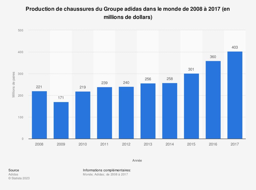 Statistique: Production de chaussures du Groupe adidas dans le monde de 2008 à 2017 (en millions de dollars) | Statista