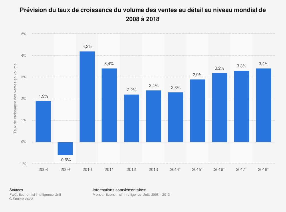 Statistique: Prévision du taux de croissance du volume des ventes au détail au niveau mondial de 2008 à 2018 | Statista