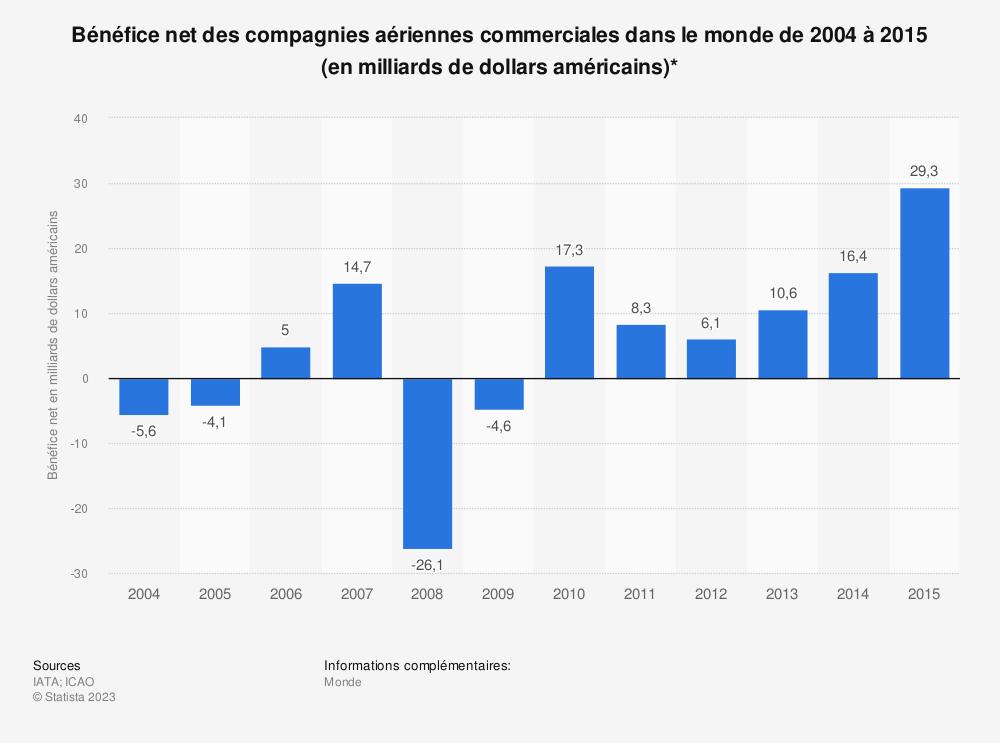 Statistique: Bénéfice net des compagnies aériennes commerciales dans le monde de 2004 à 2015 (en milliards de dollars américains)* | Statista