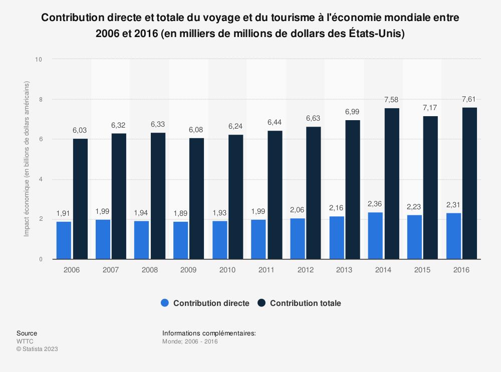 Statistique: Contribution directe et totale du voyage et du tourisme à l'économie mondiale entre 2006 et 2016 (en milliers de millions de dollars des États-Unis) | Statista