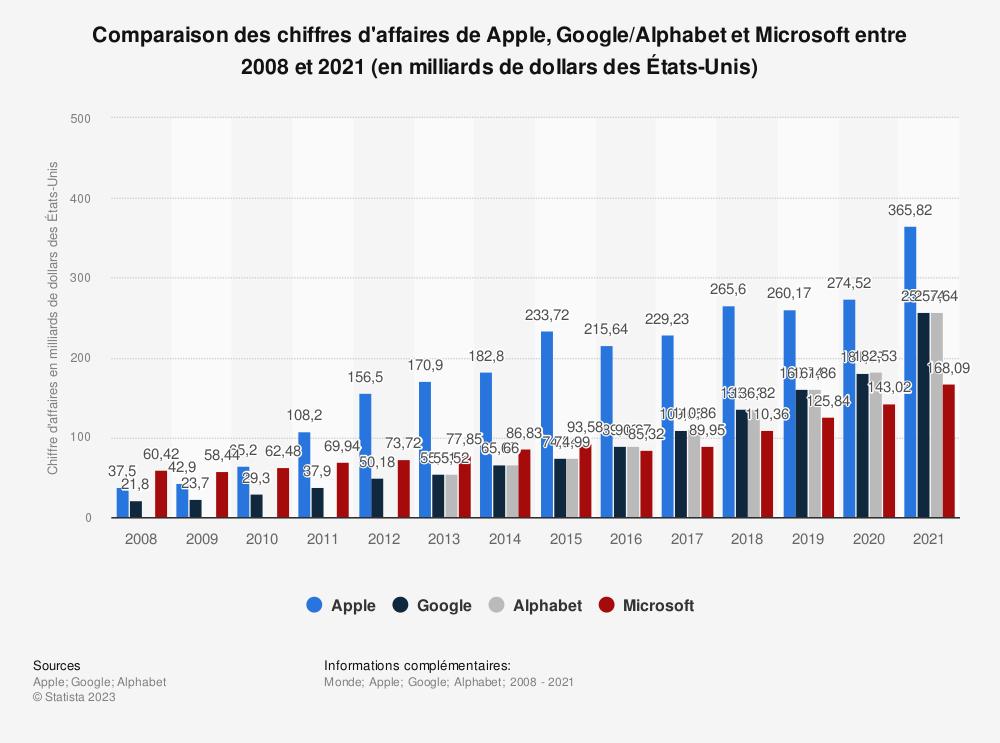 Statistique: Comparaison des chiffres d'affaires de Apple, Google/Alphabet et Microsoft entre 2008 et 2018 (en milliards de dollars des États-Unis) | Statista