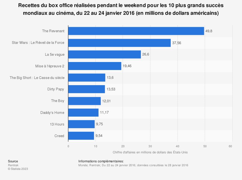 Statistique: Recettes du box office réalisées pendant le weekend pour les 10 plus grands succès mondiaux au cinéma, du 22 au 24 janvier 2016 (en millions de dollars américains) | Statista