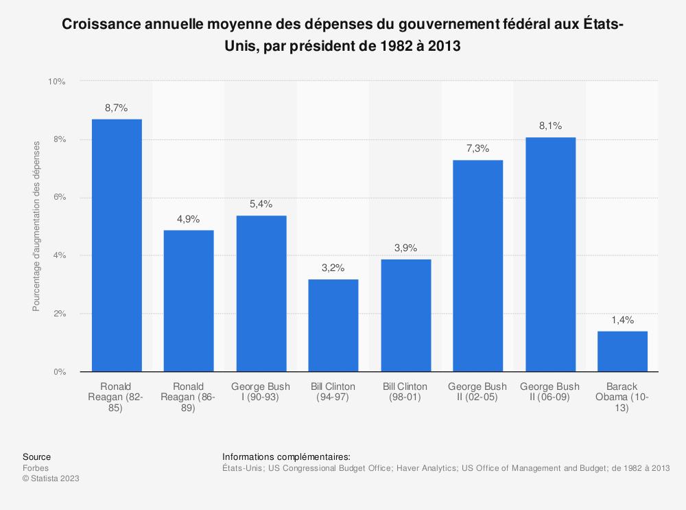 Statistique: Croissance annuelle moyenne des dépenses du gouvernement fédéral aux États-Unis, par président de 1982 à 2013 | Statista