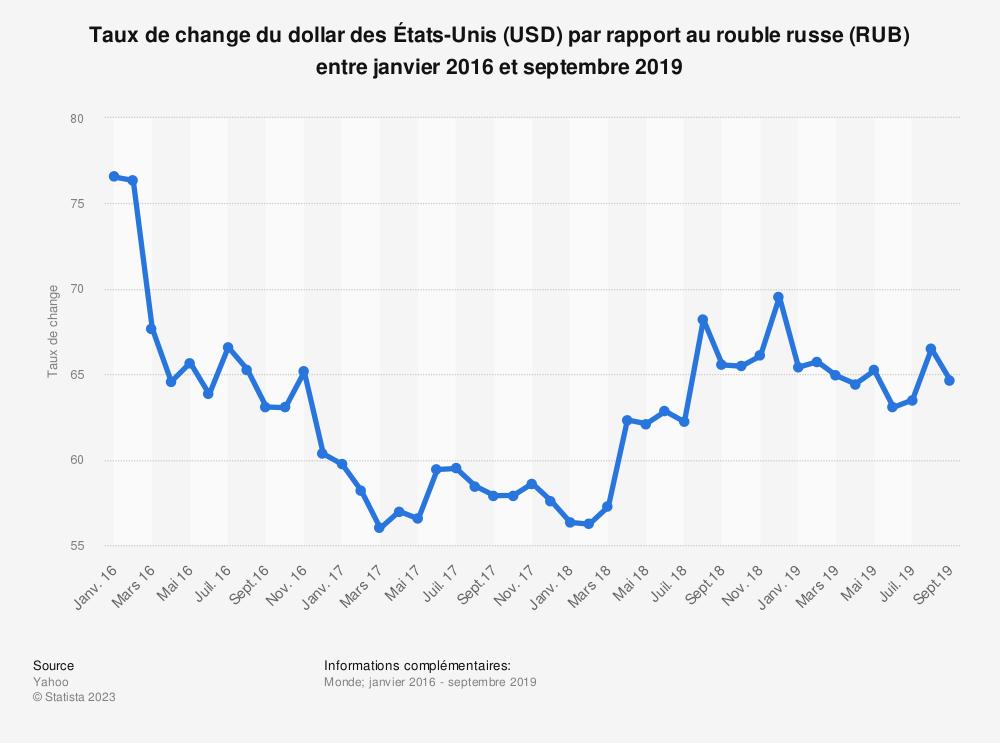 Statistique: Taux de change du dollar des États-Unis (USD) par rapport au rouble russe (RUB) entre janvier 2016 et septembre 2019 | Statista