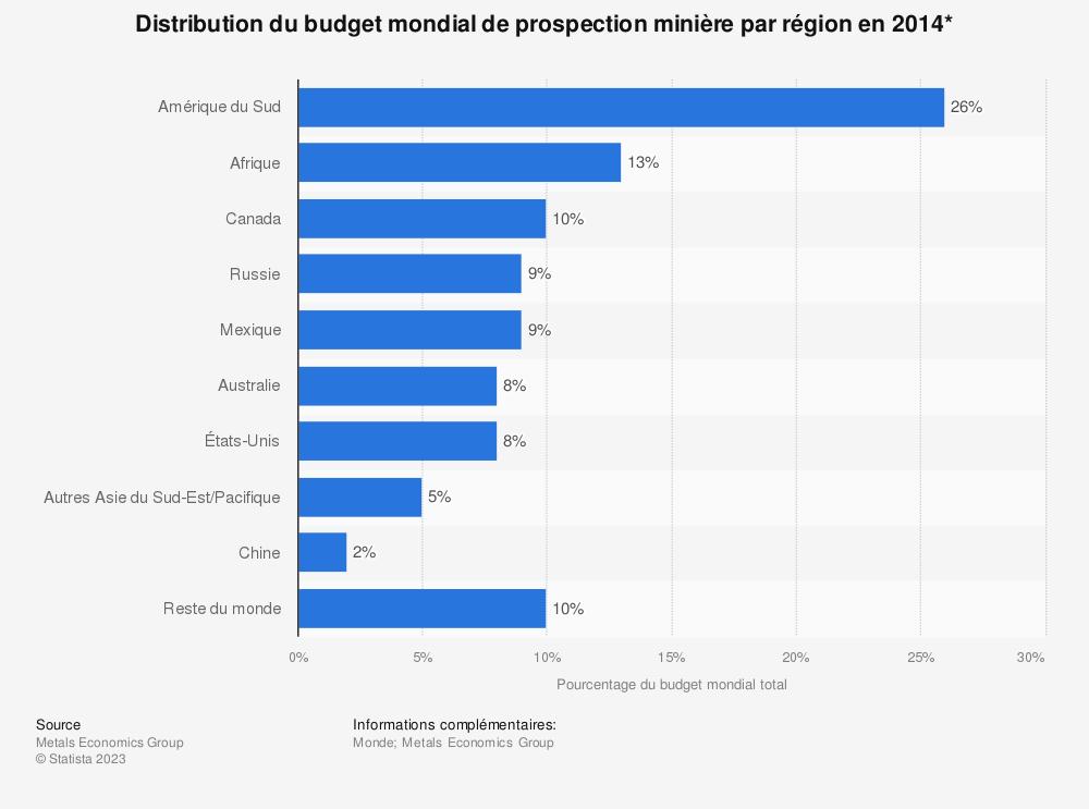 Statistique: Distribution du budget mondial de prospection minière par région en 2014* | Statista