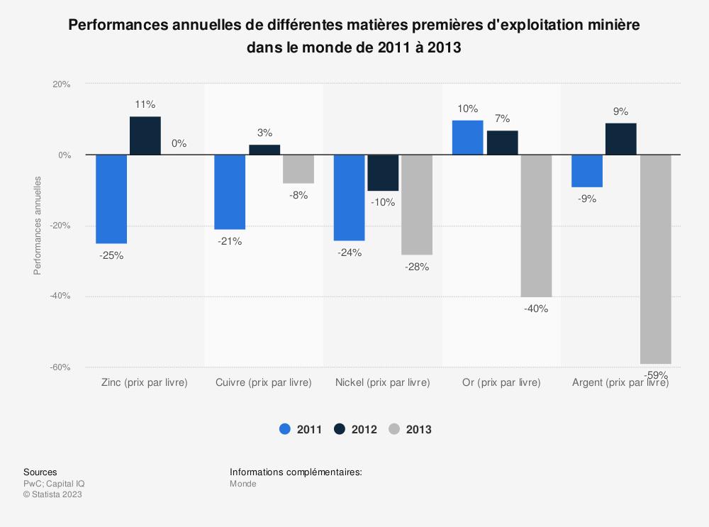 Statistique: Performances annuelles de différentes matières premières d'exploitation minière dans le monde de 2011 à 2013 | Statista