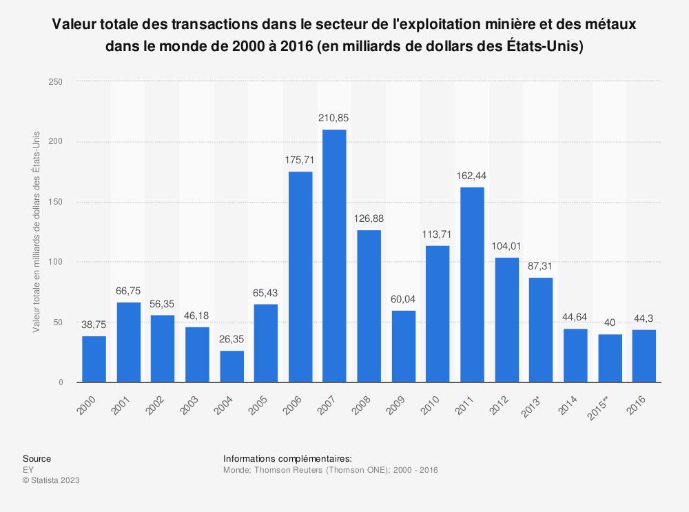 Statistique: Valeur totale des transactions dans le secteur de l'exploitation minière et des métaux dans le monde de 2000 à  2016 (en milliards de dollars des États-Unis) | Statista