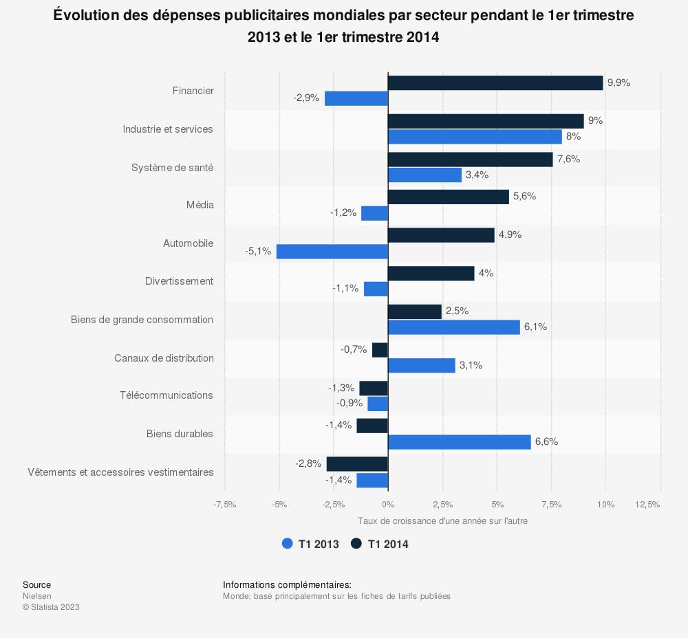 Statistique: Évolution des dépenses publicitaires mondiales par secteur pendant le 1er trimestre 2013 et le 1er trimestre 2014 | Statista