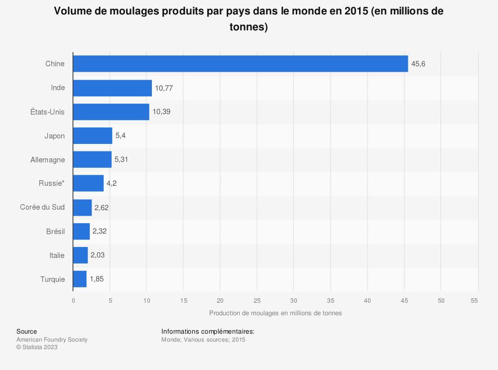 Statistique: Volume de moulages produits par pays dans le monde en 2015 (en millions de tonnes) | Statista