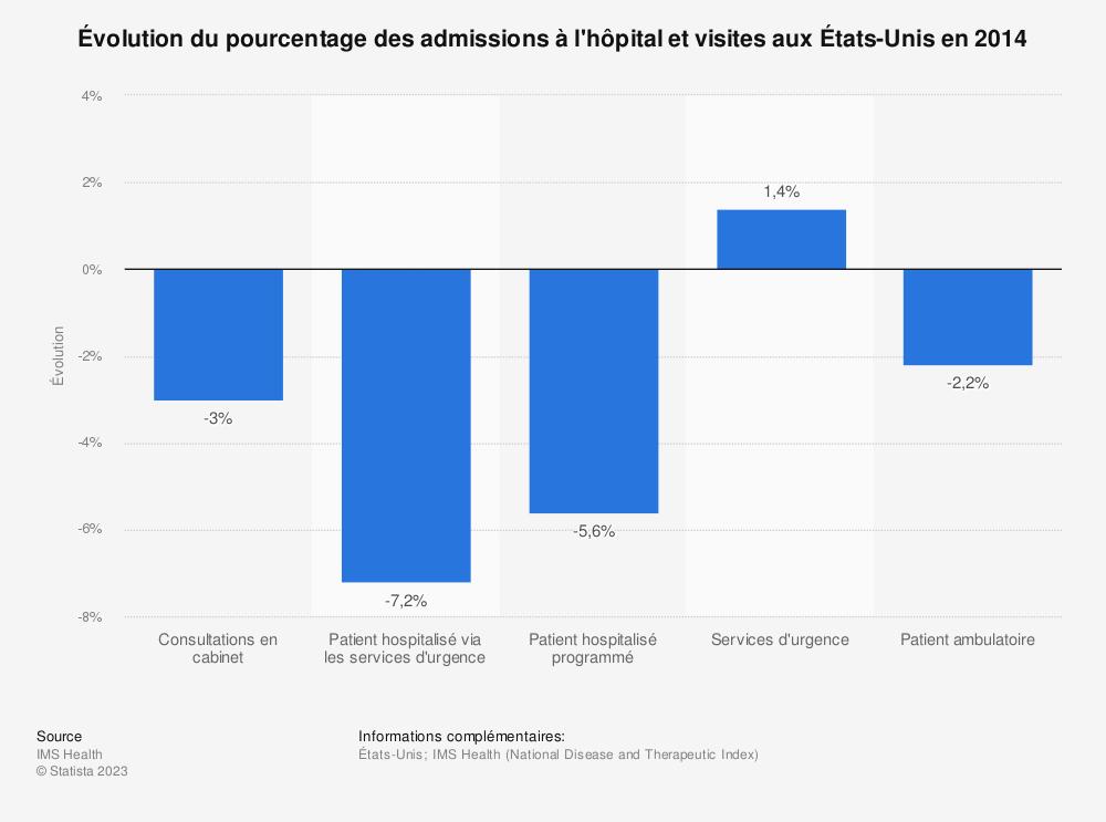 Statistique: Évolution du pourcentage des admissions à l'hôpital et visites aux États-Unis en 2014 | Statista