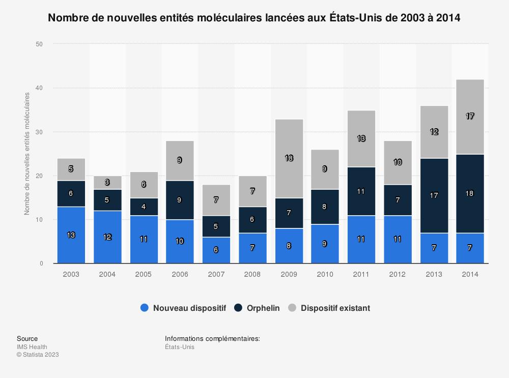 Statistique: Nombre de nouvelles entités moléculaires lancées aux États-Unis de 2003 à 2014 | Statista
