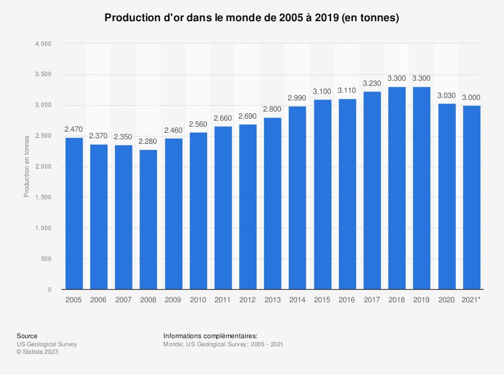 Statistique: Production d'or dans le monde de 2005 à 2019 (en tonnes) | Statista