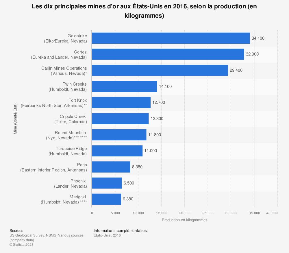 Statistique: Les dix principales mines d'or aux États-Unis en 2016, selon la production (en kilogrammes) | Statista