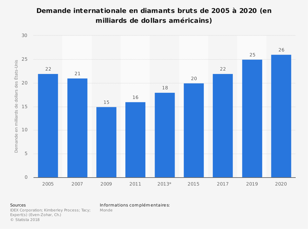 Statistique: Demande internationale en diamants bruts de 2005 à 2020 (en milliards de dollars américains) | Statista