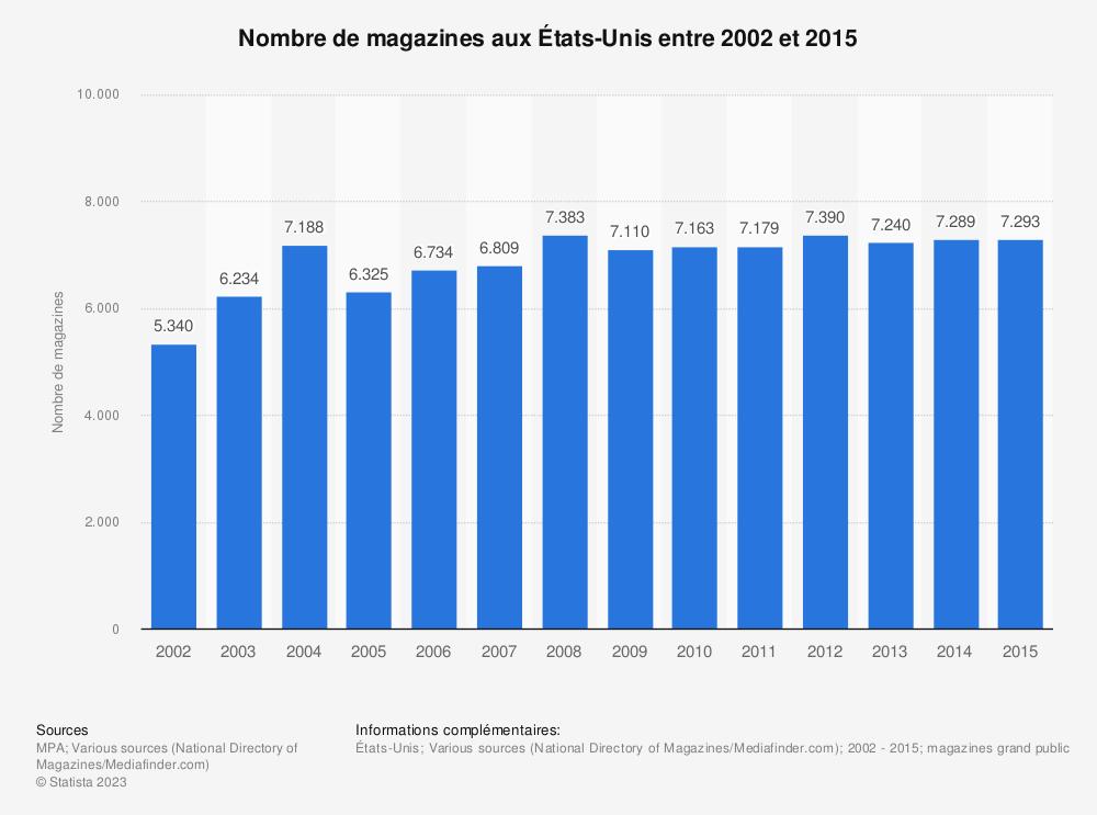 Statistique: Nombre de magazines aux États-Unis entre 2002 et 2015 | Statista