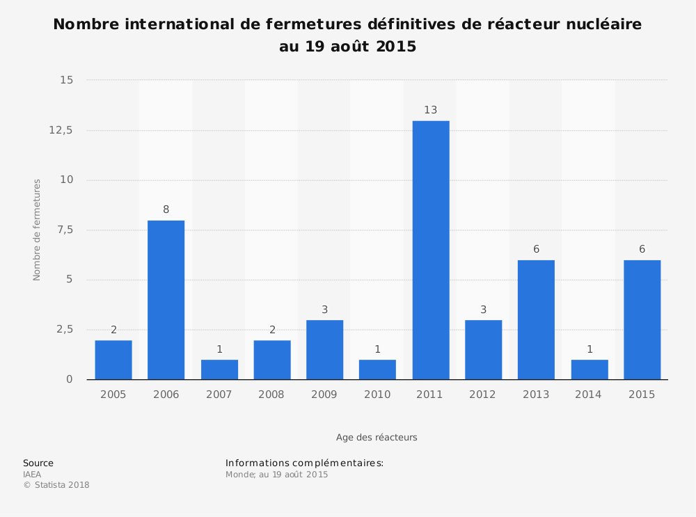 Statistique: Nombre international de fermetures définitives de réacteur nucléaire au 19 août 2015 | Statista