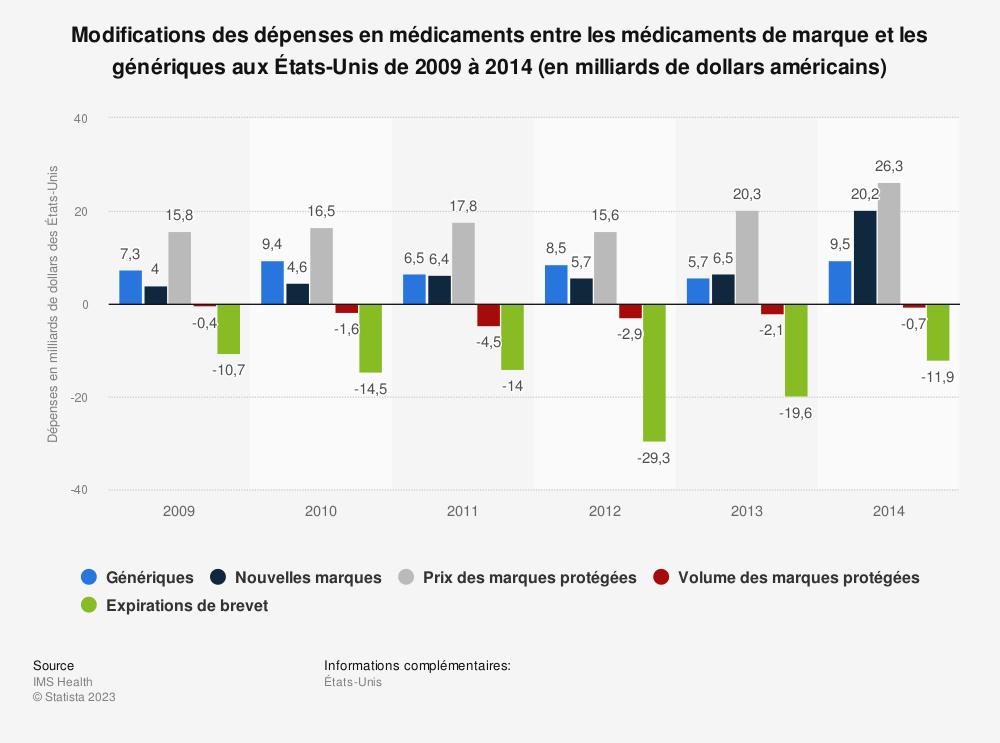 Statistique: Modifications des dépenses en médicaments entre les médicaments de marque et les génériques aux États-Unis de 2009 à 2014 (en milliards de dollars américains) | Statista