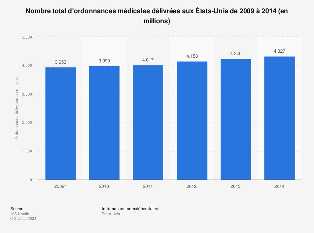 Statistique: Nombre total d'ordonnances médicales délivrées aux États-Unis de 2009 à 2014 (en millions) | Statista