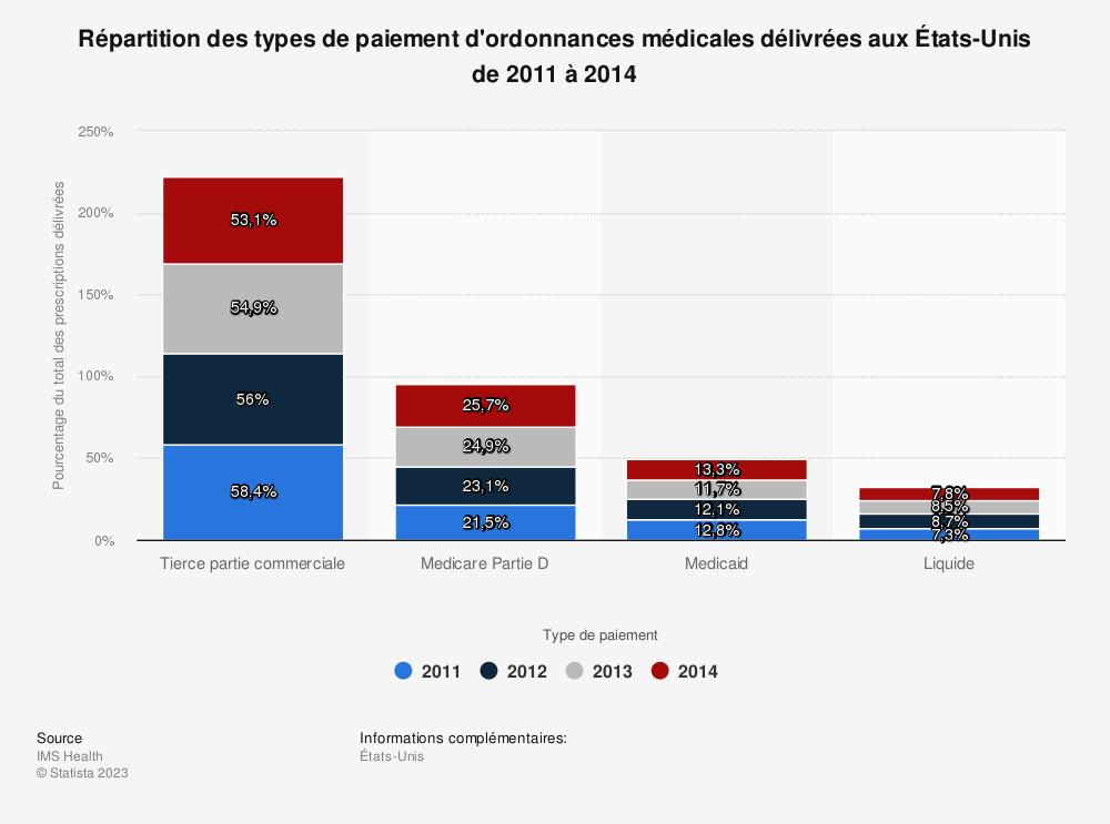 Statistique: Répartition des types de paiement d'ordonnances médicales délivrées aux États-Unis de 2011 à 2014 | Statista