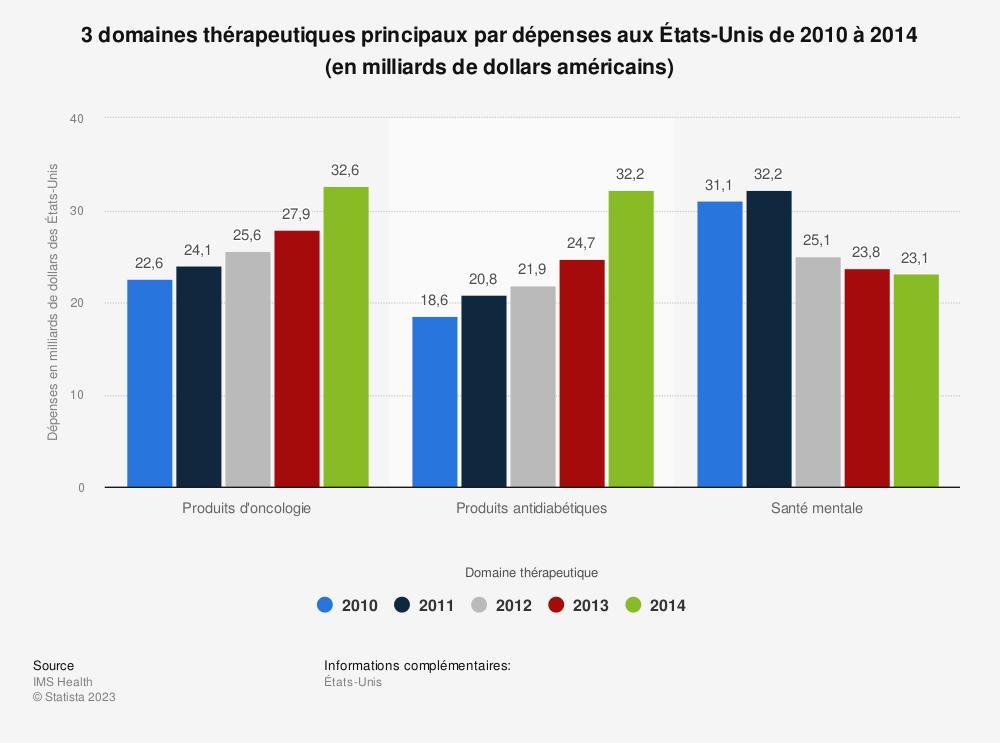 Statistique: 3 domaines thérapeutiques principaux par dépenses aux États-Unis de 2010 à 2014 (en milliards de dollars américains) | Statista