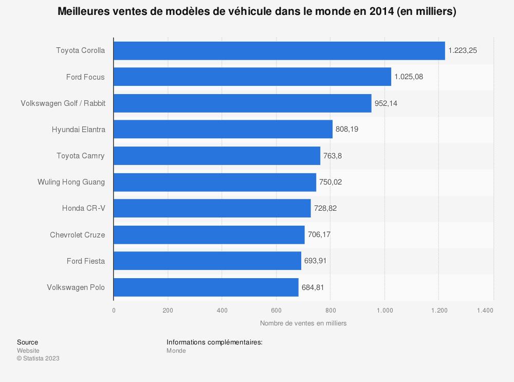 Statistique: Meilleures ventes de modèles de véhicule dans le monde en 2014 (en milliers) | Statista