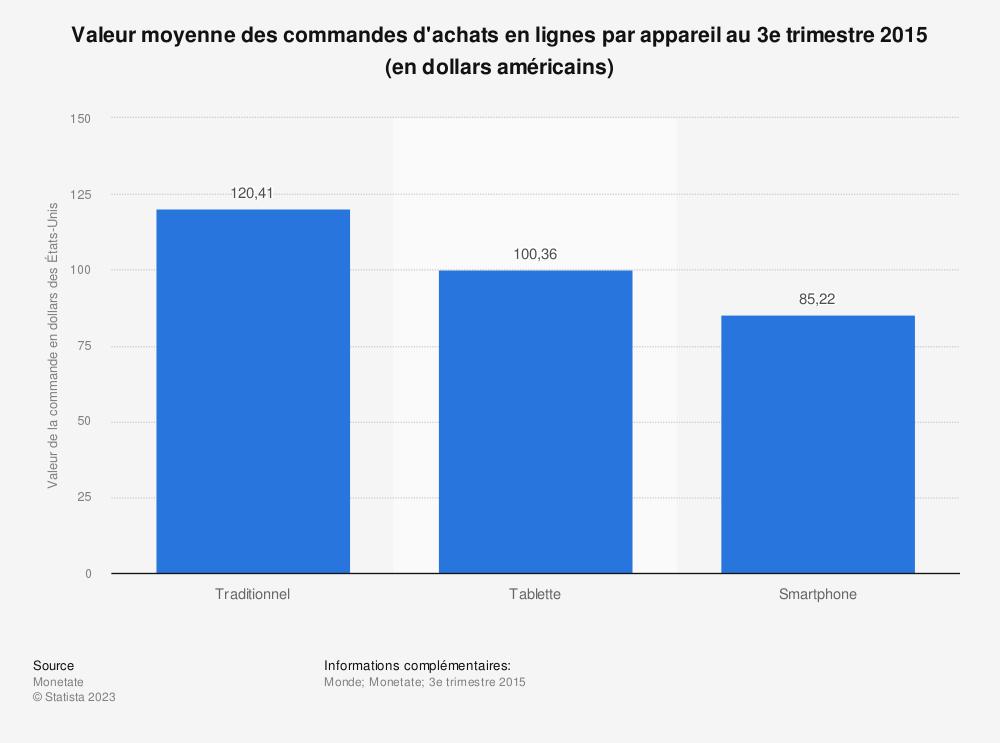 Statistique: Valeur moyenne des commandes d'achats en lignes par appareil au 3e trimestre 2015 (en dollars américains) | Statista