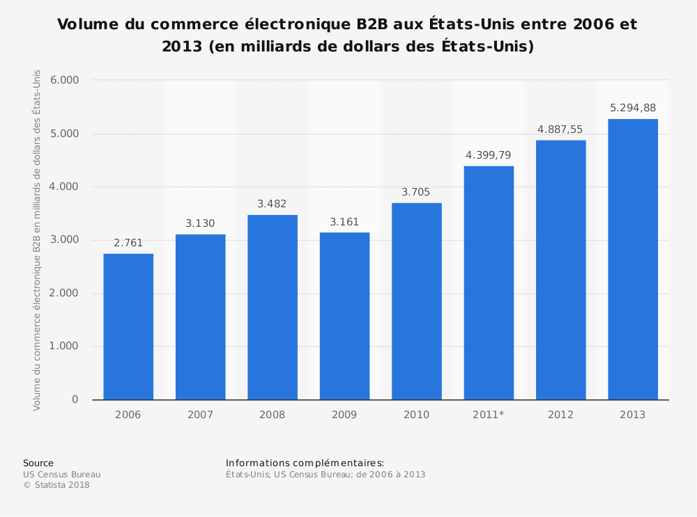 Statistique: Volume du commerce électronique B2B aux États-Unis entre 2006 et 2013 (en milliards de dollars des États-Unis) | Statista