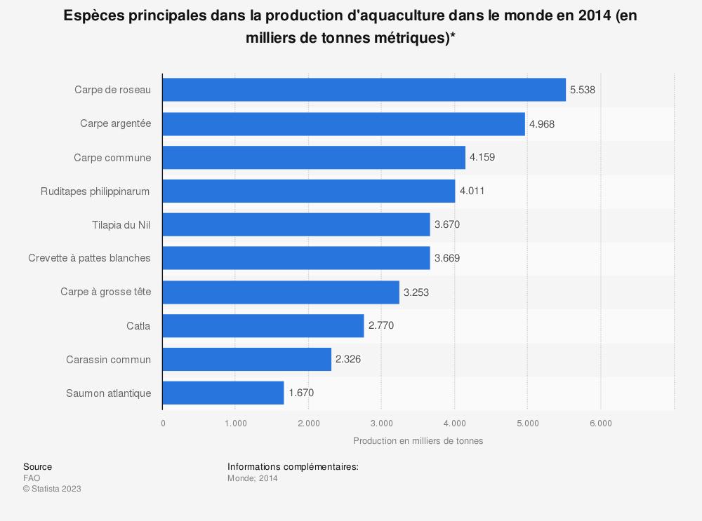 Statistique: Espèces principales dans la production d'aquaculture dans le monde en 2014 (en milliers de tonnes métriques)* | Statista