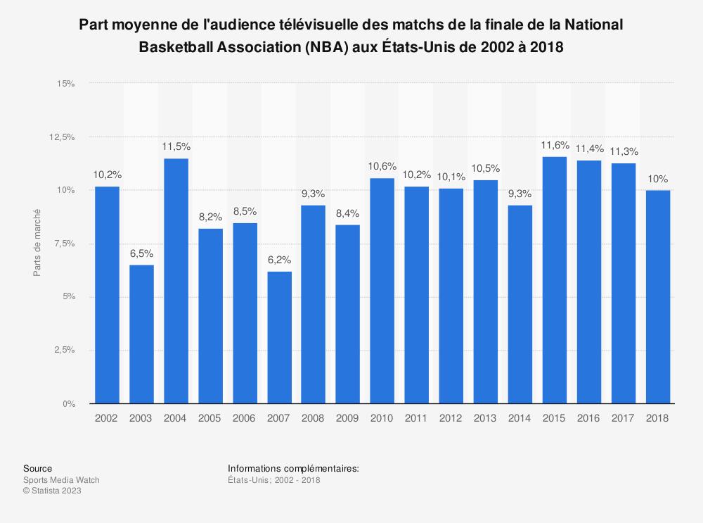Statistique: Part moyenne de l'audience télévisuelle des matchs de la finale de la National Basketball Association (NBA) aux États-Unis de 2002 à 2018 | Statista
