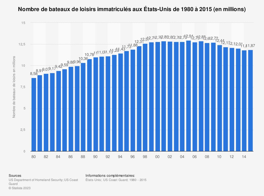 Statistique: Nombre de bateaux de loisirs immatriculés aux États-Unis de 1980 à 2015 (en millions) | Statista