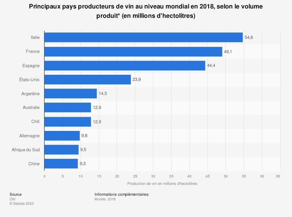 Statistique: Principaux pays producteurs de vin au niveau mondial en 2018, selon le volume produit* (en millions d'hectolitres) | Statista