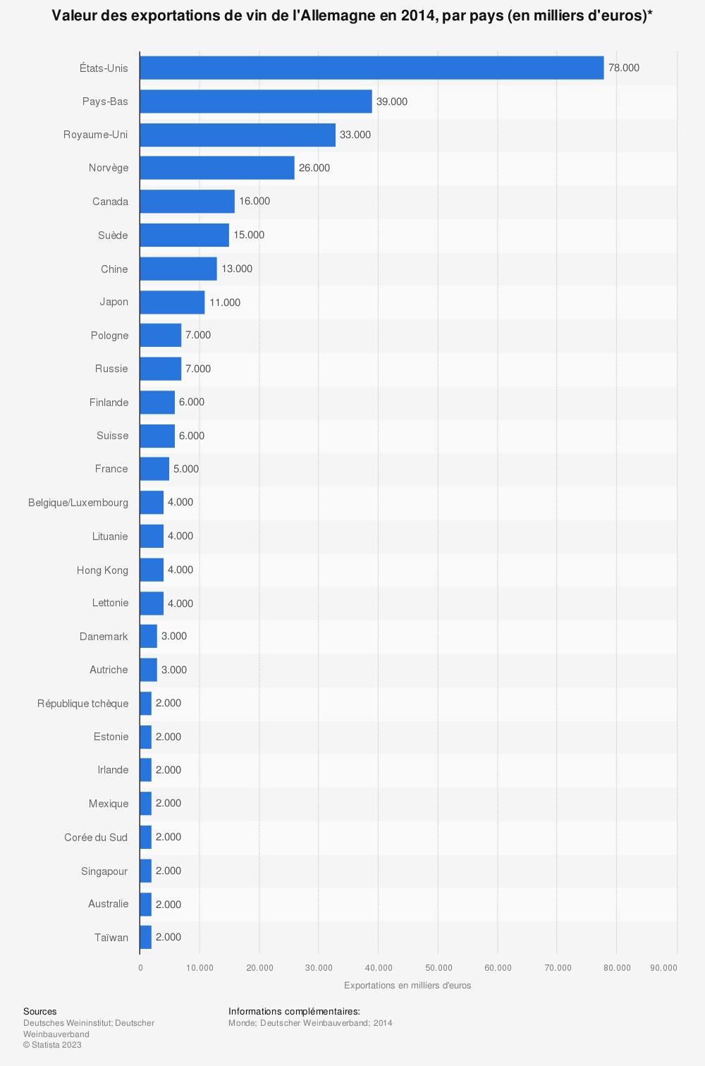 Statistique: Valeur des exportations de vin de l'Allemagne en 2014, par pays (en milliers d'euros)* | Statista