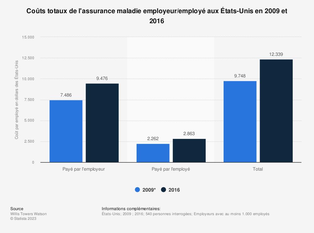 Statistique: Coûts totaux de l'assurance maladie employeur/employé aux États-Unis en 2009 et 2016 | Statista