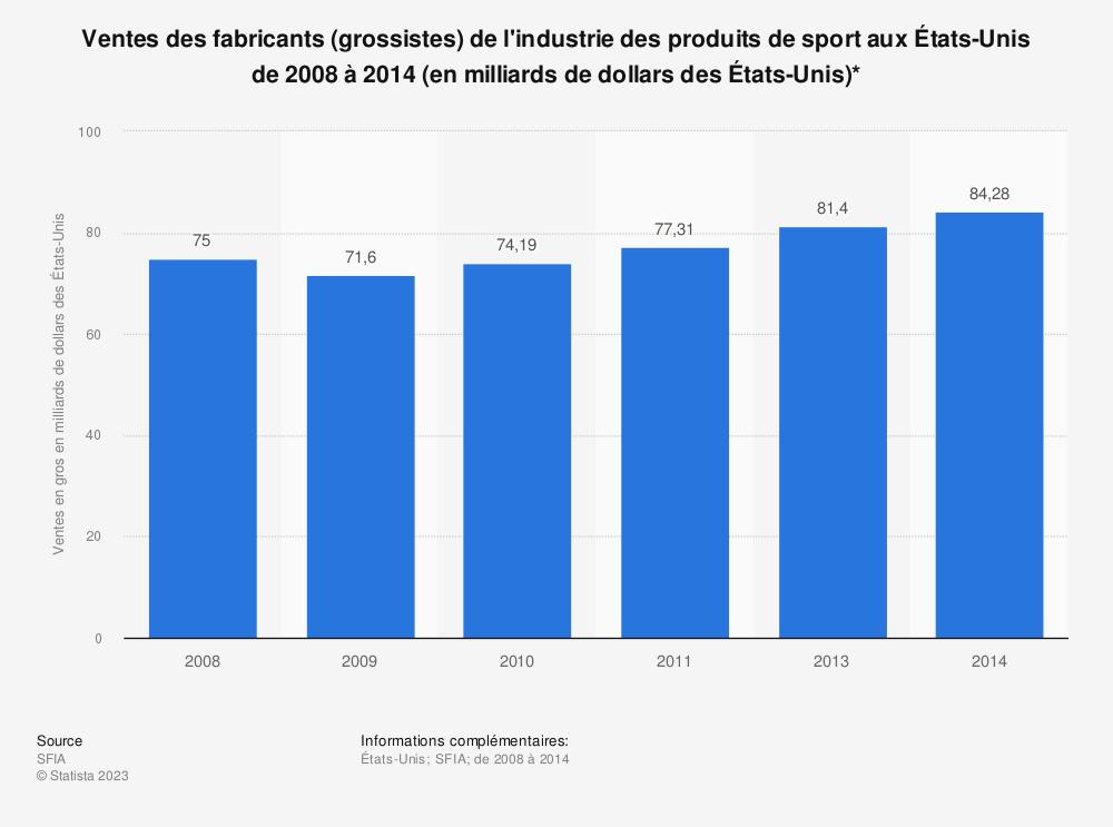 Statistique: Ventes des fabricants (grossistes) de l'industrie des produits de sport aux États-Unis de 2008 à 2014 (en milliards de dollars des États-Unis)* | Statista