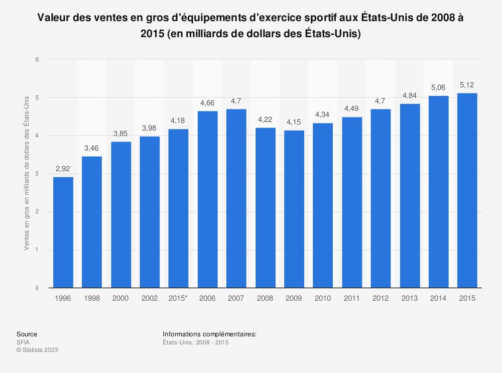 Statistique: Valeur des ventes en gros d'équipements d'exercice sportif aux États-Unis de 2008 à 2015 (en milliards de dollars des États-Unis) | Statista
