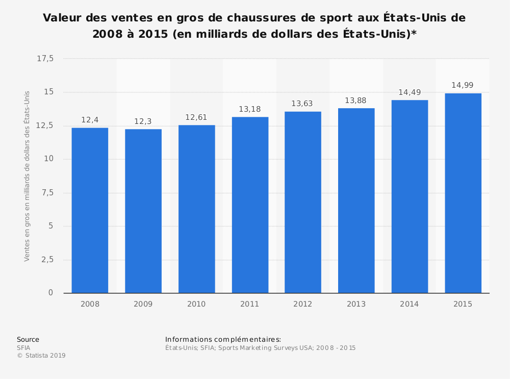Statistique: Valeur des ventes en gros de chaussures de sport aux États-Unis de 2008 à 2015 (en milliards de dollars des États-Unis)* | Statista