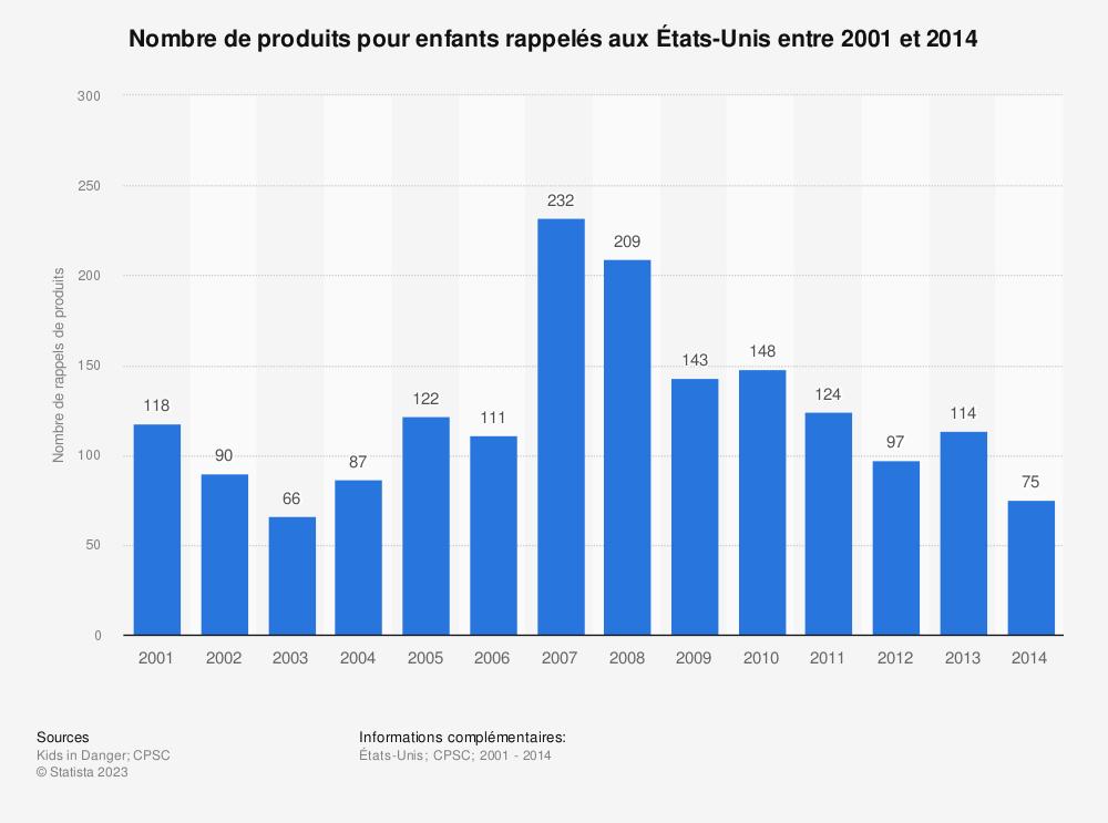 Statistique: Nombre de produits pour enfants rappelés aux États-Unis entre 2001 et 2014 | Statista