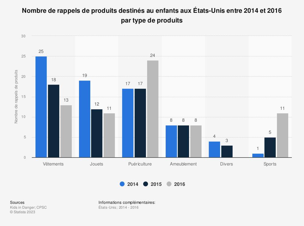 Statistique: Nombre de rappels de produits destinés au enfants aux États-Unis entre 2014 et 2016 par type de produits | Statista