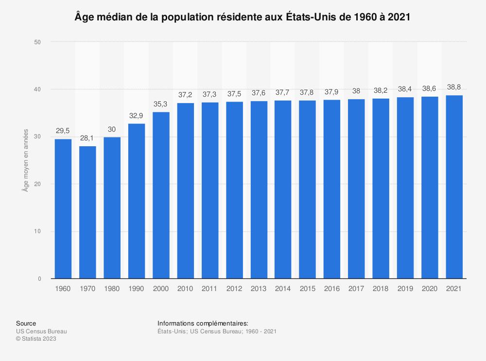 Statistique: Âge médian de la population résidente aux États-Unis de 1960 à 2018 | Statista