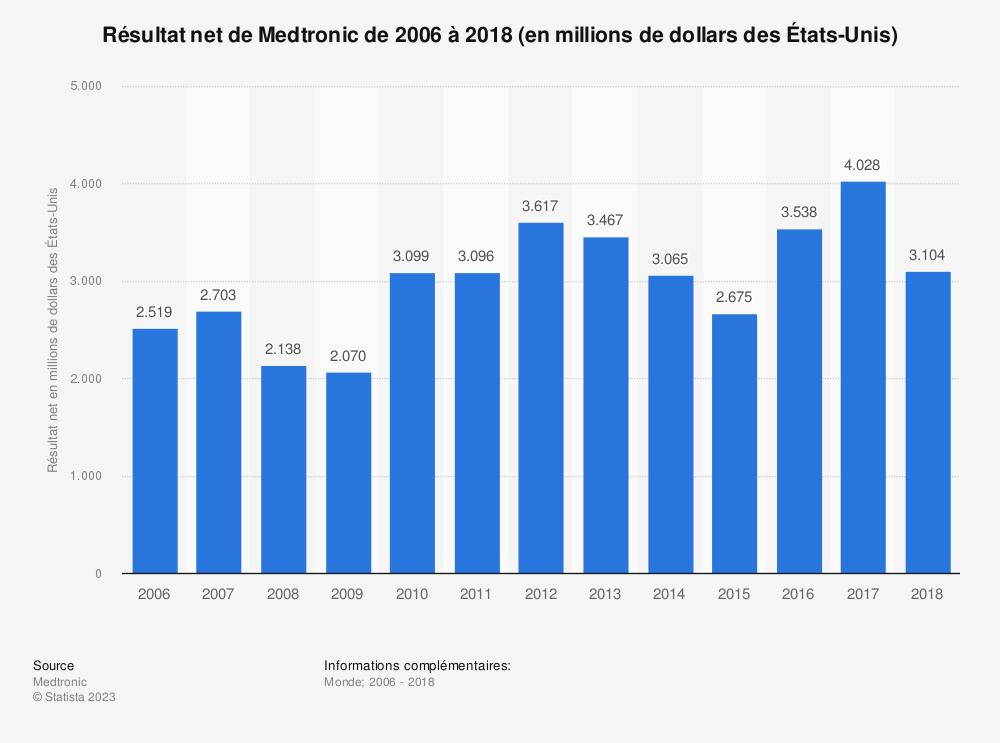 Statistique: Résultat net de Medtronic de 2006 à 2018 (en millions de dollars des États-Unis) | Statista