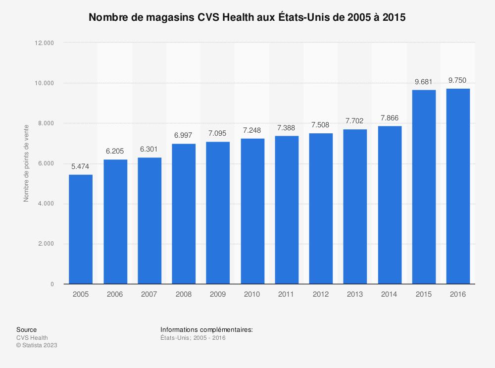 Statistique: Nombre de magasins CVS Health aux États-Unis de 2005 à 2015 | Statista