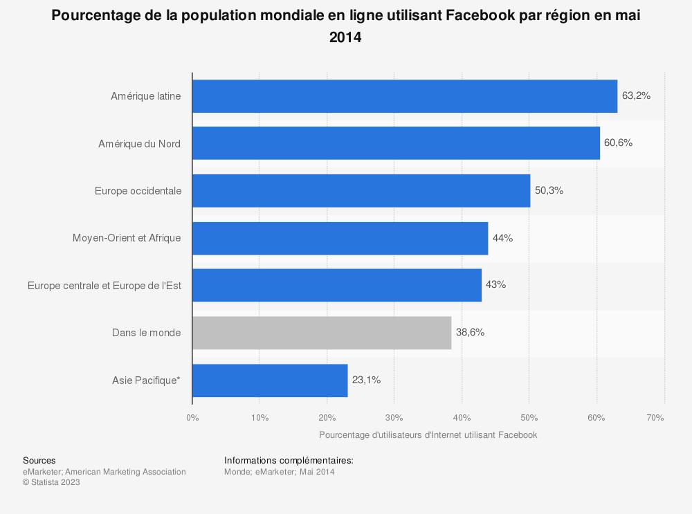 Statistique: Pourcentage de la population mondiale en ligne utilisant Facebook par région en mai 2014 | Statista