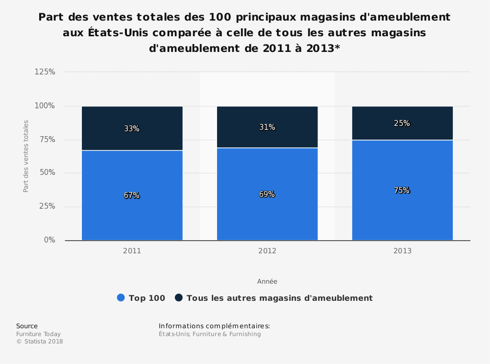 Statistique: Part des ventes totales des 100 principaux magasins d'ameublement aux États-Unis comparée à celle de tous les autres magasins d'ameublement de 2011 à2013* | Statista