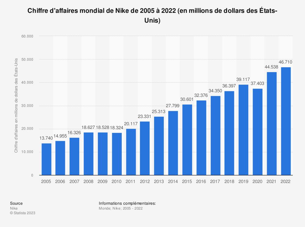 Statistique: Chiffre d'affaires mondial de Nike de2005 à 2019 (en millions de dollars des États-Unis) | Statista