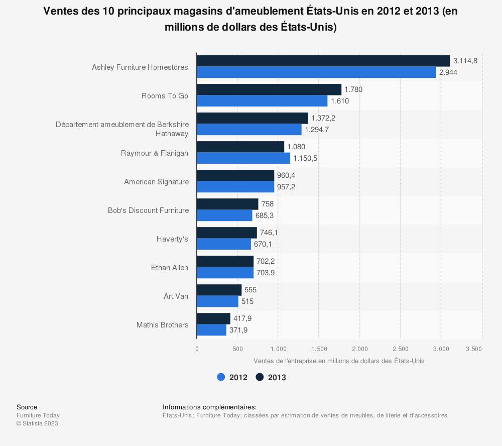 Statistique: Ventes des 10 principaux magasins d'ameublementÉtats-Unis en2012 et 2013 (en millions de dollars des États-Unis) | Statista