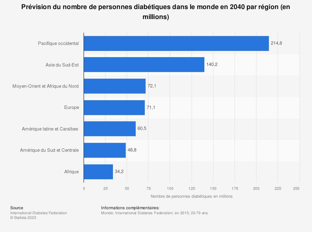 Statistique: Prévision du nombre de personnes diabétiques dans le monde en 2040 par région (en millions) | Statista