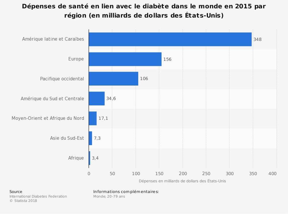 Statistique: Dépenses de santé en lien avec le diabète dans le monde en 2015 par région (en milliards de dollars des États-Unis) | Statista