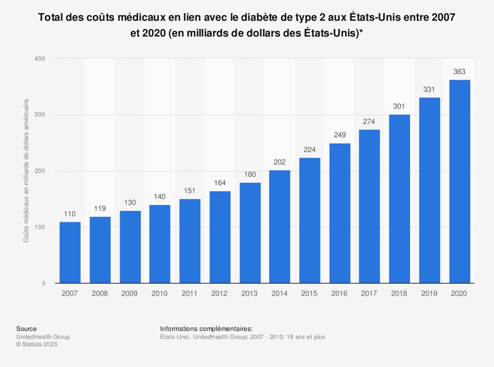 Statistique: Total des coûts médicaux en lien avec le diabète de type 2 aux États-Unis entre 2007 et 2020 (en milliards de dollars des États-Unis)* | Statista