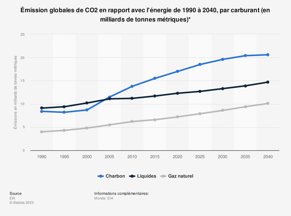 Statistique: Émission globales de CO2 en rapport avec l'énergie de1990 à2040, par carburant (en milliards de tonnes métriques)* | Statista
